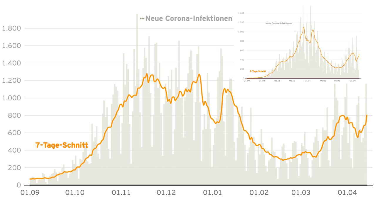 Collage: Die Grafik im Vordergrund zeigt die Corona-Neuinfektionen in Berlin seit September 2020. Die Grafik oben rechts zeigt die Corona-Neuinfektionen in Brandenburg seit September 2020. (Quelle: rbb24/datawrapper)