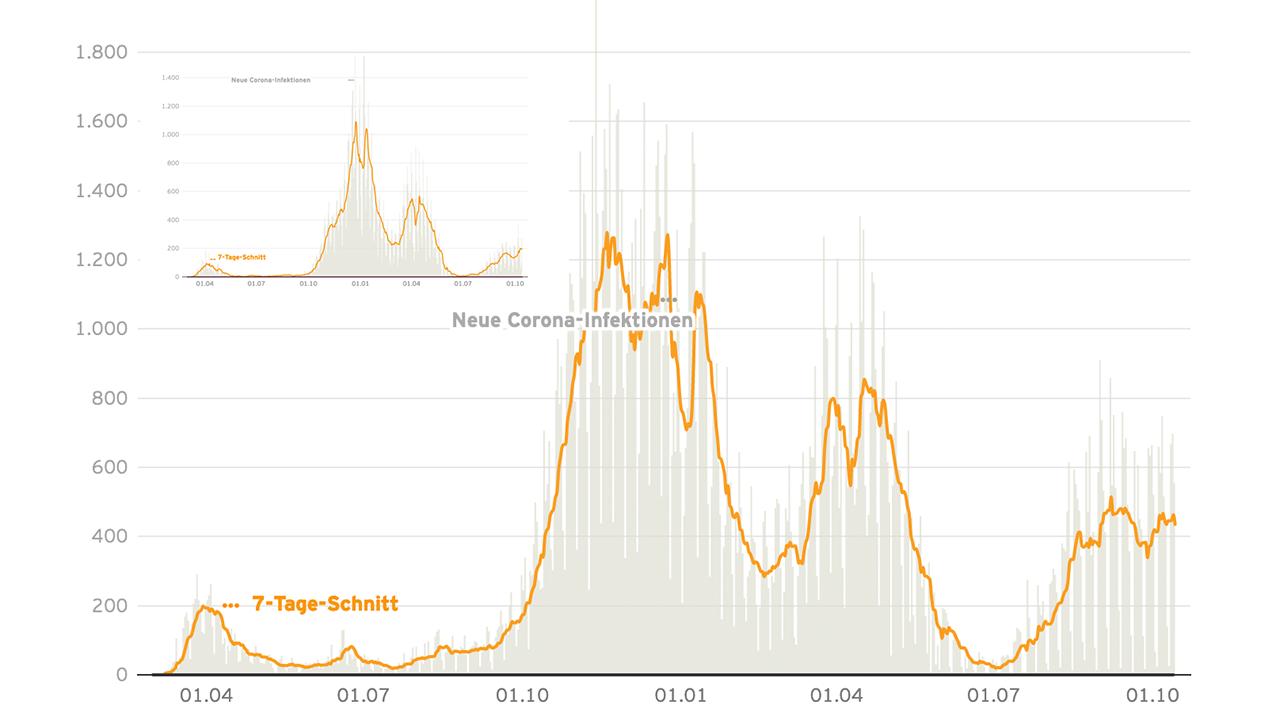 Grafik-Collage: Corona-Neuinfektionen in Berlin seit März 2020 bis Oktober 2021. Grafik links oben: Corona-Neuinfektionen in Brandenburg seit März 2020 bis Oktober 2021. (Quelle: datawrapper/rbb24)